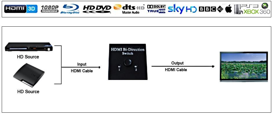高清音视频切换器AB切换器